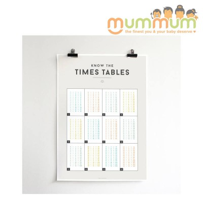Squared Times Tables